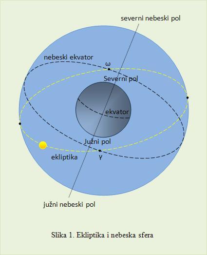 ekliptika i nebeska sfera slika