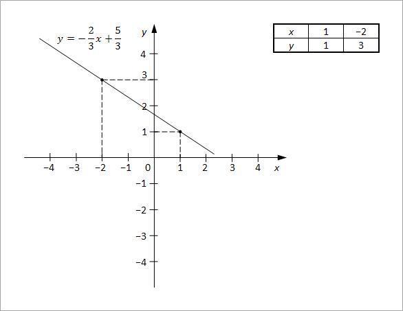 linearne jednacine sa dve nepoznate slika1