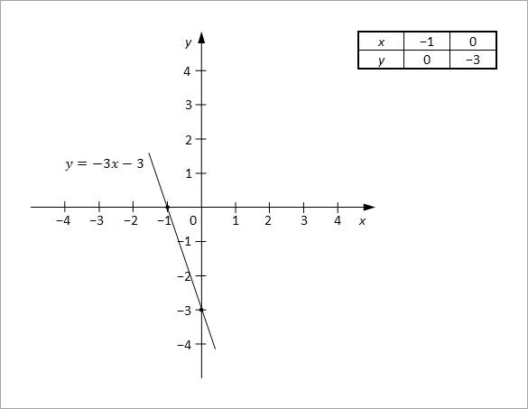linearne jednacine sa dve nepoznate slika2