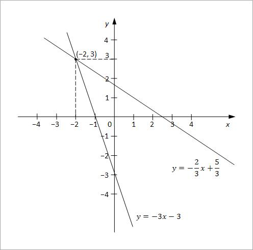 linearne jednacine sa dve nepoznate slika3