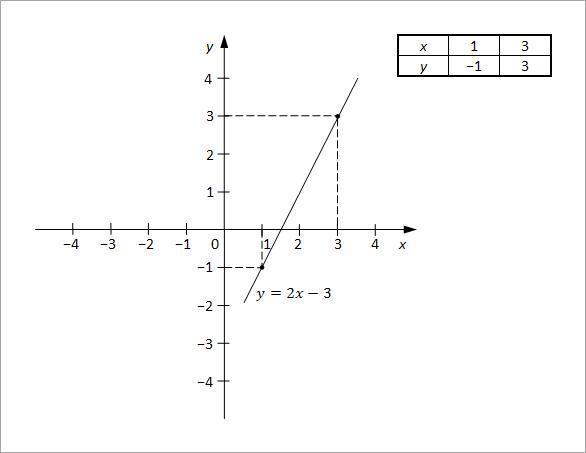 linearne jednacine sa dve nepoznate slika4