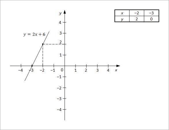 linearne jednacine sa dve nepoznate slika5