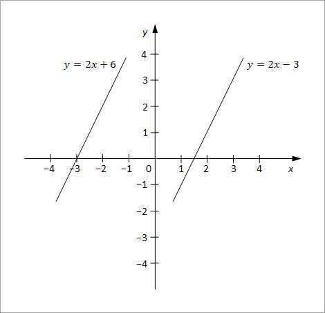 linearne jednacine sa dve nepoznate slika6
