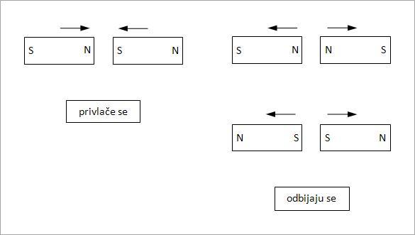 magnetno delovanje slika1
