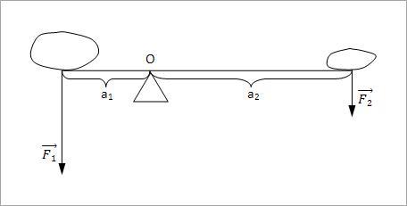 poluga i moment sile slika1