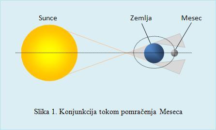 pomracenje meseca slika1