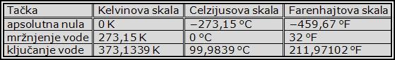 temperatura slika
